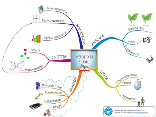 mappa metodo di studio