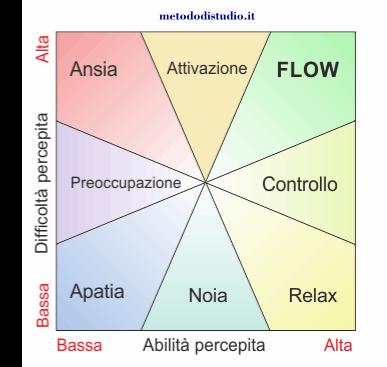 Il flow nello studio