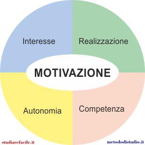Risultati immagini per motivazione allo studio
